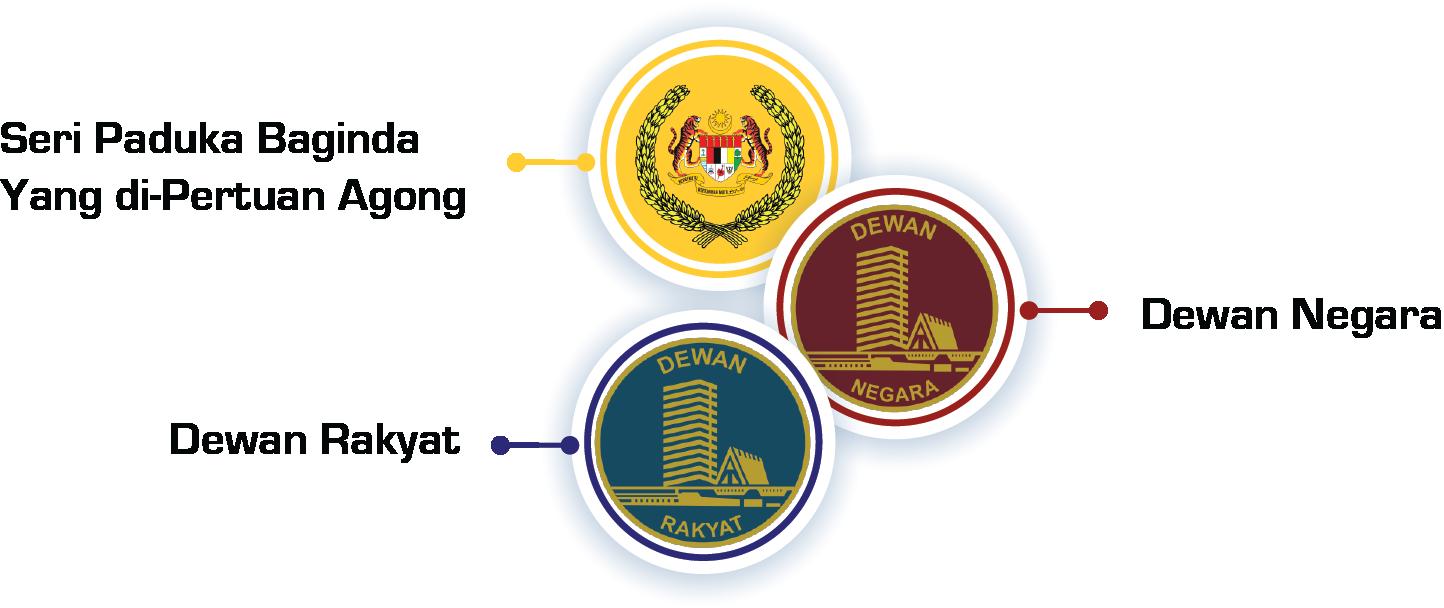 Portal Rasmi Parlimen Malaysia Spb Yang Di Pertuan Agong