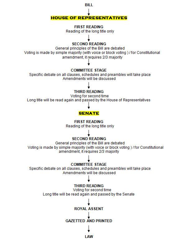 Parliamentary democracy in malaysia